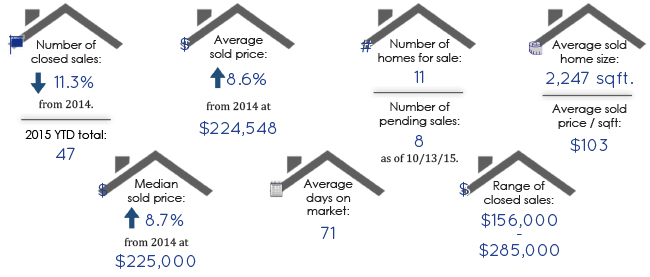 Old Farm Colorado Springs Real Estate Fall 2015 Statistics