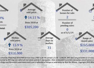 Rick Van Wieren Old Farm Real Estate Statistics Colorado Springs