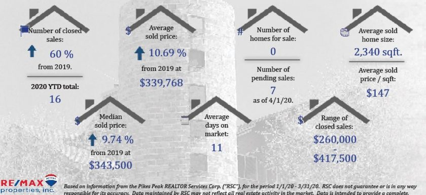 Old Farm Real Estate Stats
