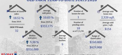 Old Farm Real Estate Stats YTD