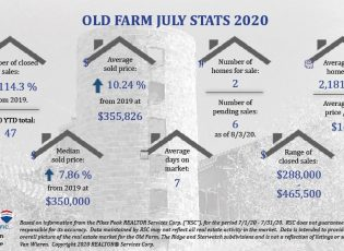 July Real Estate Stats for Old Farm