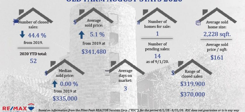 Real Estate Stats for Old Farm August 2020