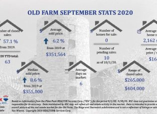 Real Estate Stats for Old Farm September 2020