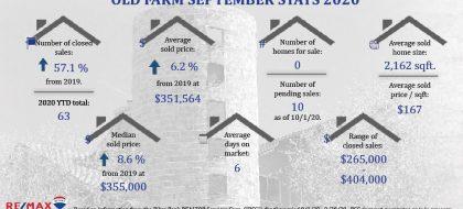 Real Estate Stats for Old Farm September 2020
