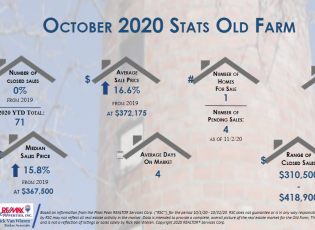real estate stats october 2020 for old farm