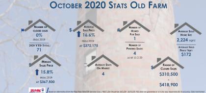real estate stats october 2020 for old farm