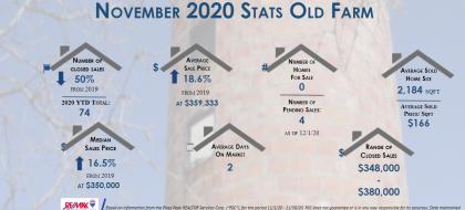 Real estate stats november 2020 Old Farm
