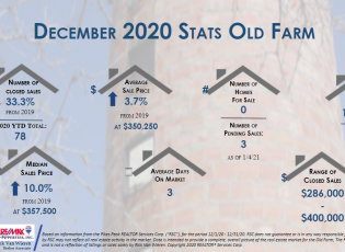 Real estate stats December 2020 for Old Farm