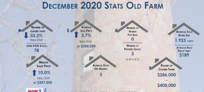 Real estate stats December 2020 for Old Farm