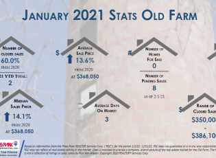 Real Estate Stats Jan 2021 for Old Farm