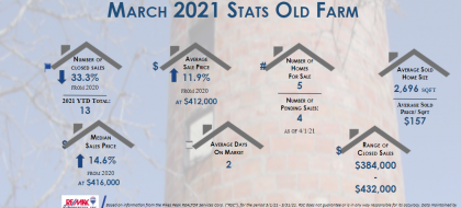 real estate stats old farm march 2021
