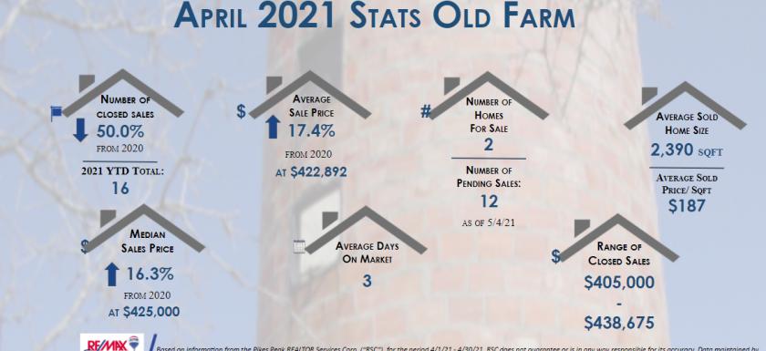 Real estate stats old farm april 2021