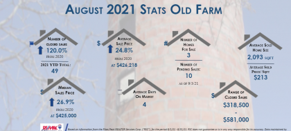 Old Farm Real Estate Stats August 2021
