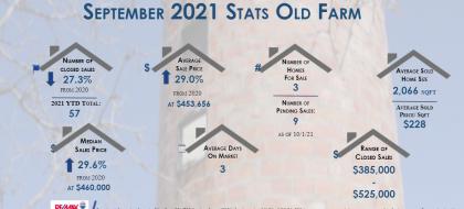 Old Farm Real Estate Stats September 2021